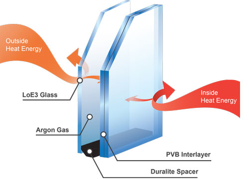 DuraPane glass diagram